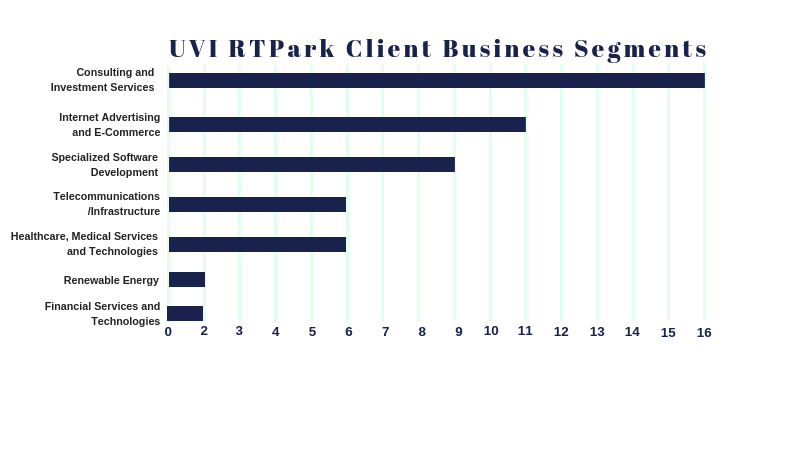UVI RTPark Client Business Segments graph